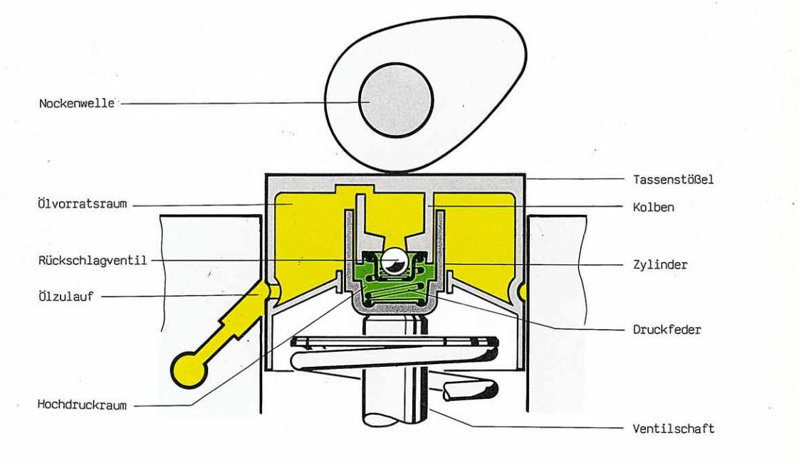 V8 Engine Camshaft Animation further Jeep Overhead Cam Engine besides Chain Overhead Valve Engine likewise Reciprocating Engine Cylinders likewise Camshaft Lifters Diagram. on pushrod engine diagram camshaft